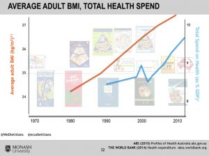 average adult bmi total health spend